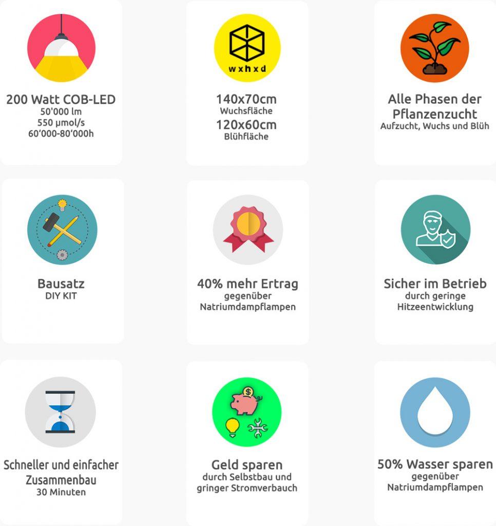200 Watt COB-LED 50'000 lm,550 µmol/s, 60'000-80'000h, 140x70cm Wuchsfläche, 120x60cm, Blühfläche, Alle Phasen der Pflanzenzucht. Aufzucht, Wuchs und Blüh, Bausatz DIY KIT, 40% mehr Ertrag gegenüber Natriumdampflampen, Sicher im Betrieb durch geringe Hitzeentwicklung, Schneller und einfacher Zusammenbau 30 Minuten, Geld sparen durch Selbstbau und gringer Stromverbauch, 50% Wasser sparen gegenüber Natriumdampflampen